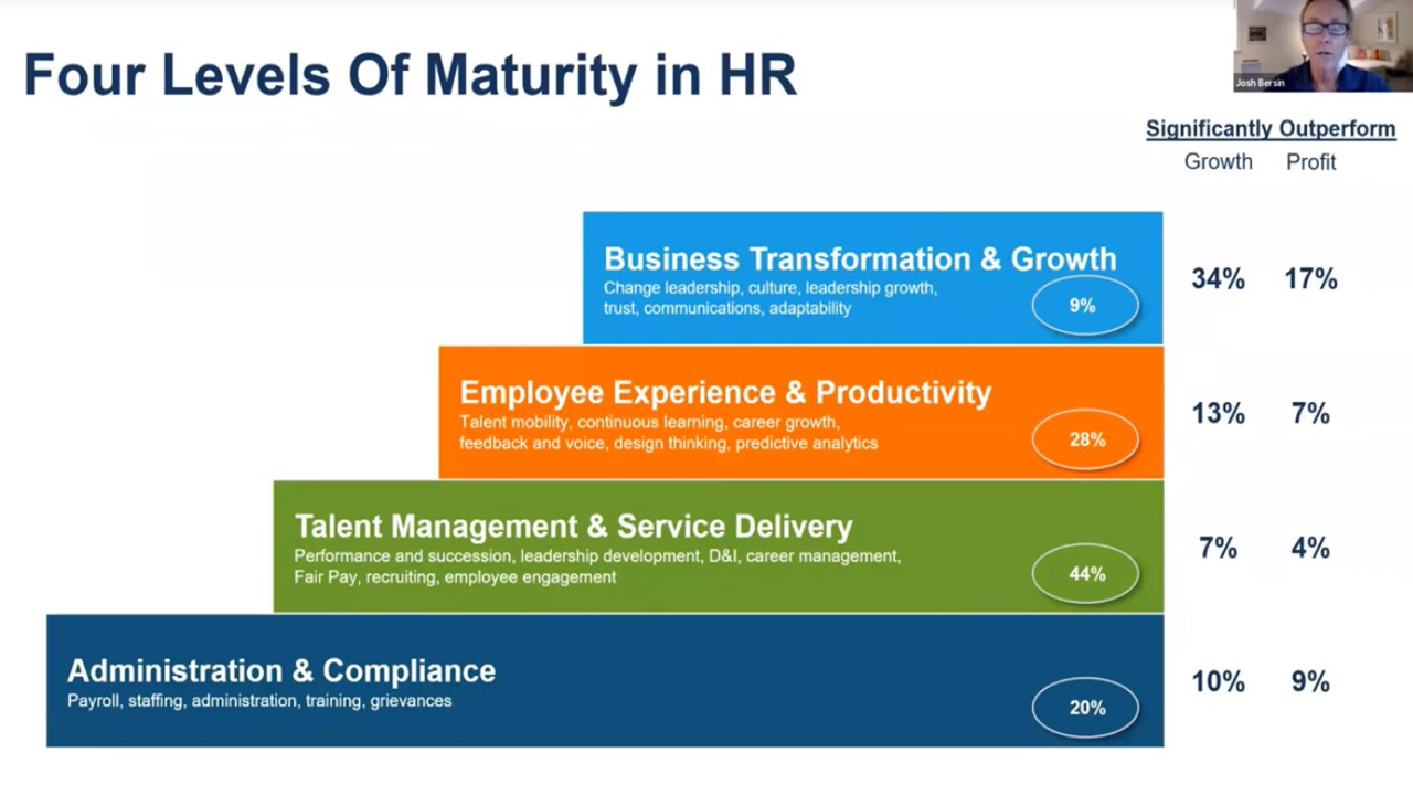 HR four levels of maturity