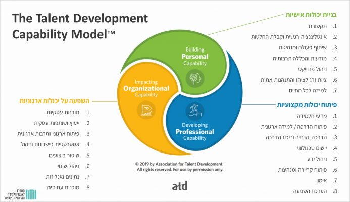 Talent Development Capability Model ATDD