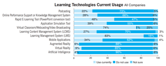 Learning technologies usage
