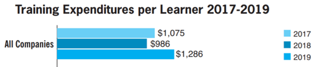 training expenditures per learner