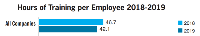 hours of training per employee