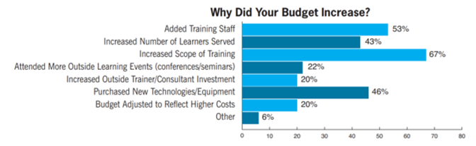 training budget increase