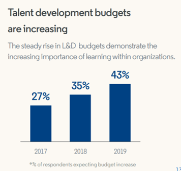 L&D budgets increase