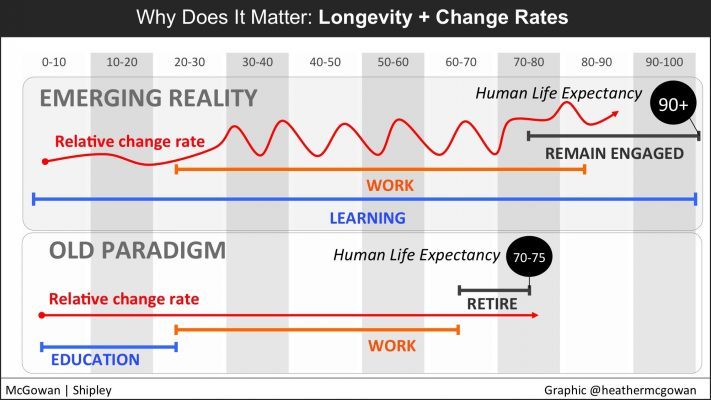 Future of Work Learning To Manage Uncertainty