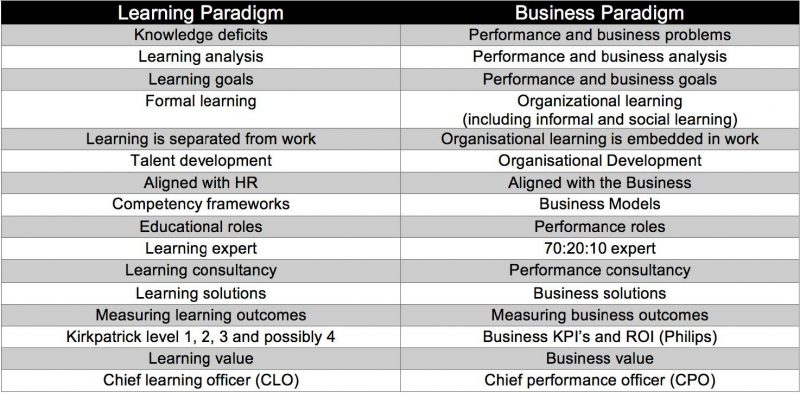 Table 1 L&D on the move from the learning paradigm to the business paradigm