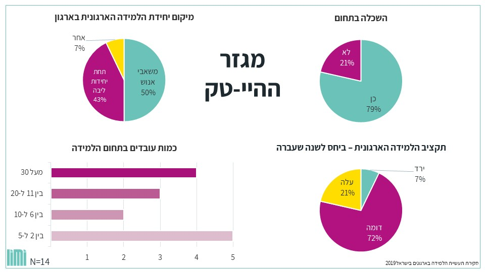 industry review israel24